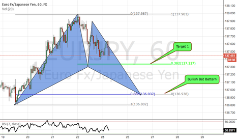 EURJPY: EURJPY Bullish Bat Pattern 1h