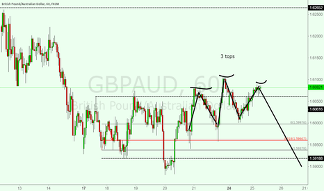 GBPAUD: 3 top formation