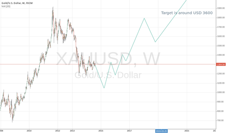 XAUUSD: Gold long term expectation
