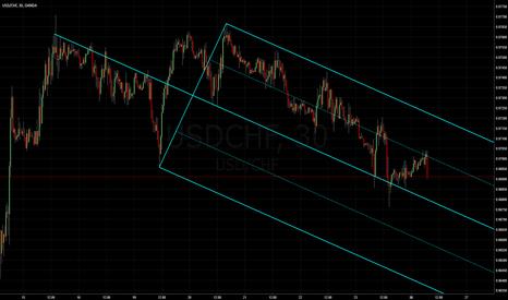 USDCHF: Dollar Franc: Median Line Studies