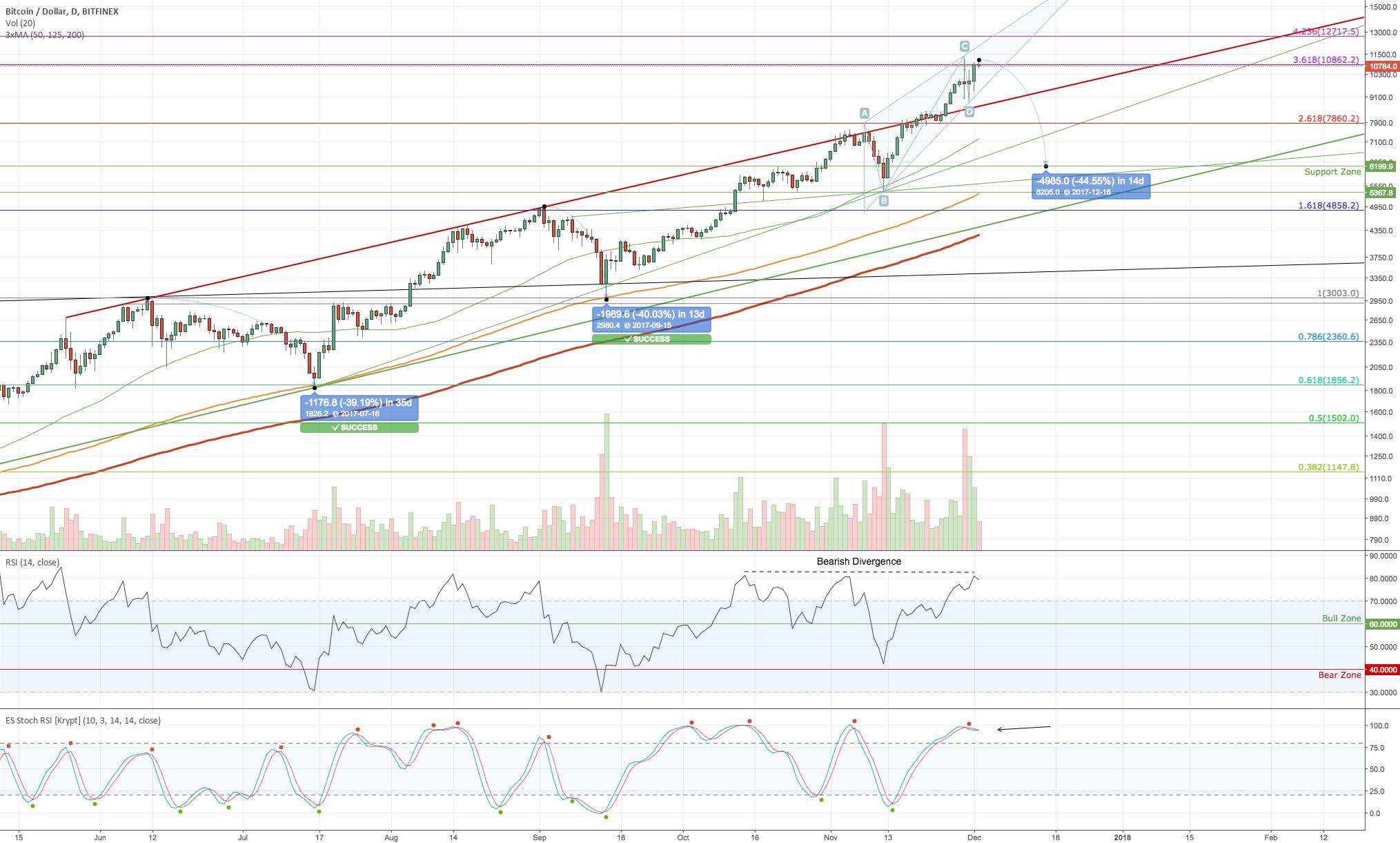 Bitcoin analysis (1D)