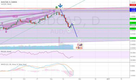AUDCAD: AUDCAD AB=CD Continuation C to D