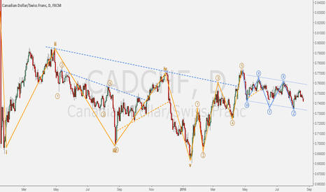 CADCHF: CADCHF - Flag formation after 5 waves impulse.