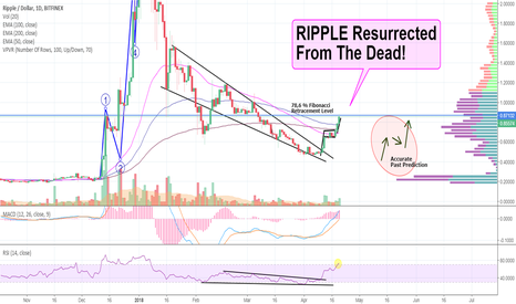 XRPUSD: D4rkEnergY Told You: RIPPLE Resurrected From The Dead!
