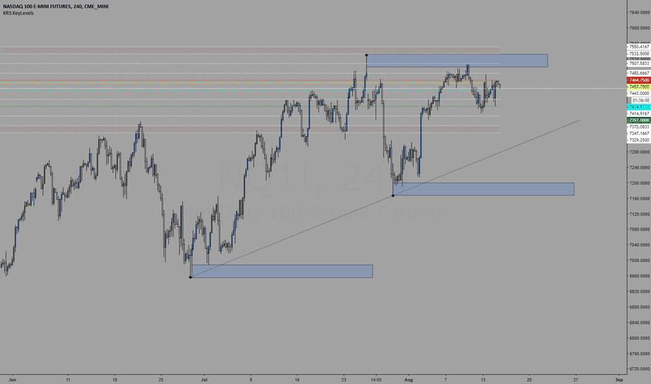 NQ1!: Trading levels for 8/15/2018