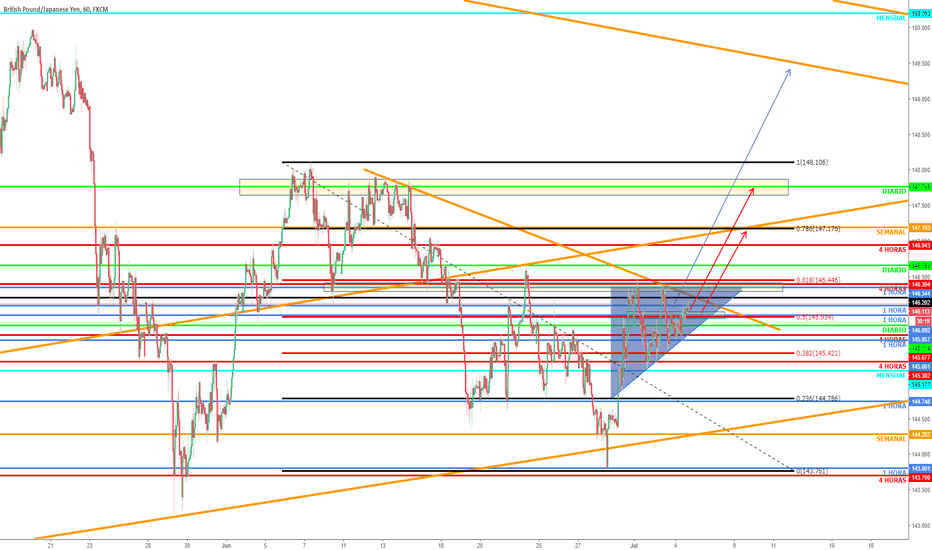 GBPJPY: GBPJPY POSIBLE MOVIMIENTO