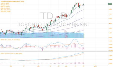 TD: TD buy on pullback and breakout up