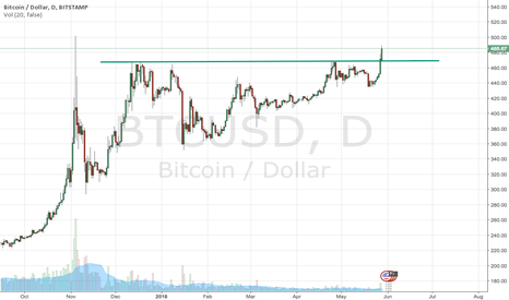 BTCUSD: Bitcoin looking good.