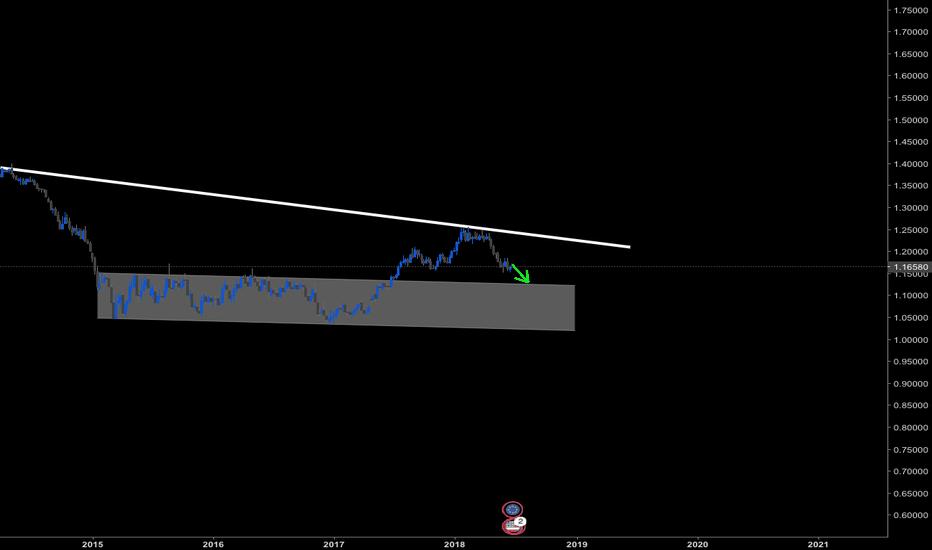 EURUSD: EUR có thể xuống thấp hơn nữa