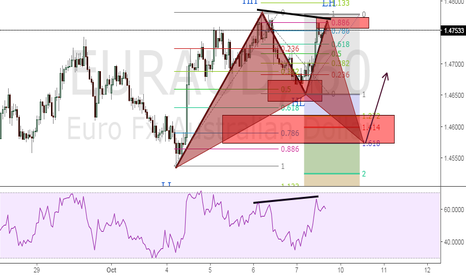 EURAUD: EURAUD moving for this week