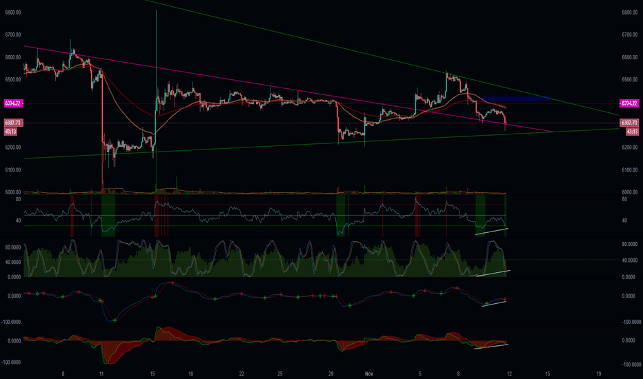 BTCUSD: Bitcoin Bullish?