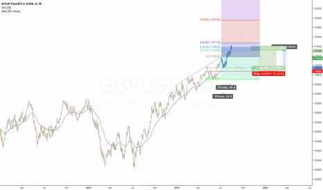 GBPUSD: GBP/USD: still bullish