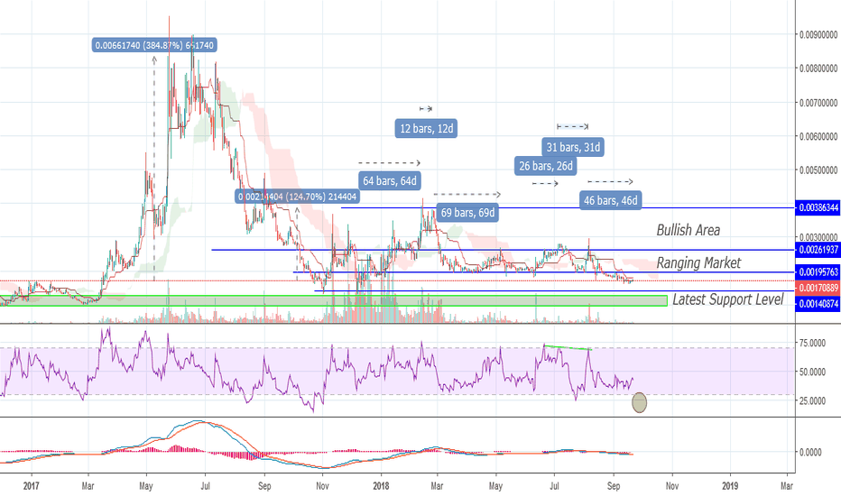 ETCBTC: $ETC One of the Lowest Volatility in 2018 Agains BTC Market