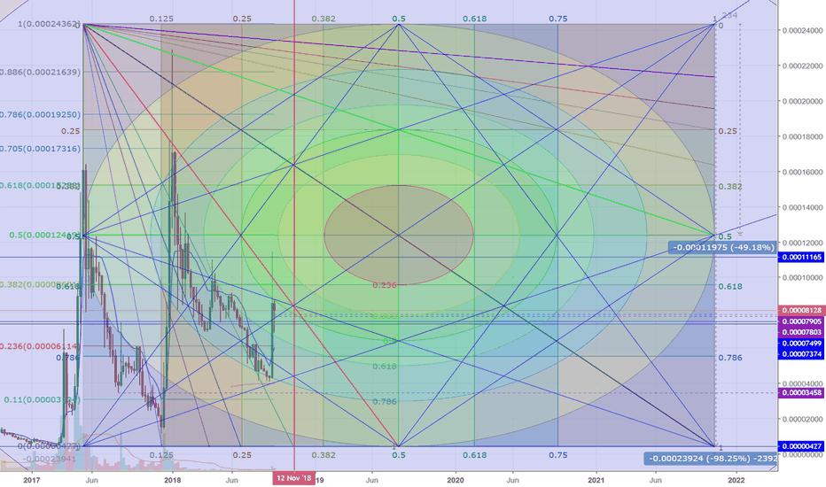 XRPBTC: XRP linear gann weekly
