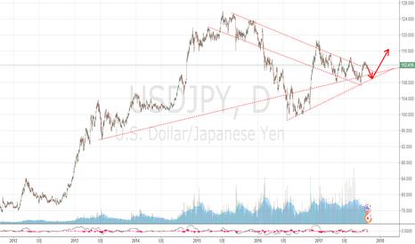 USDJPY: usdjpy美日也许会呈现这样的先跌后涨走势。