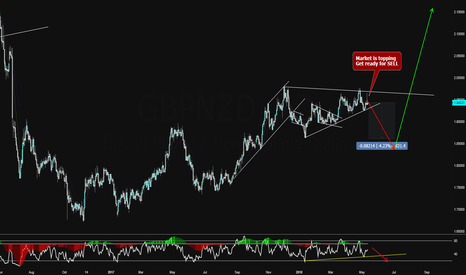 GBPNZD: GBPNZD Making TOp for Bigger Correction