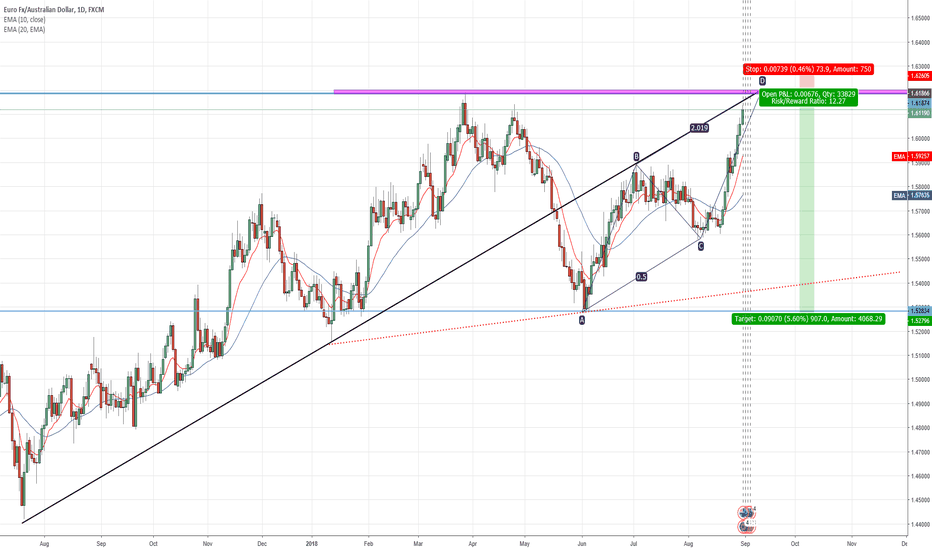 EURAUD: Opportunity to short