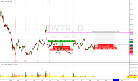 TWTR: TWTR Bet for Earning