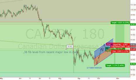 CADJPY: If not short than Buy if not Buy than side ways