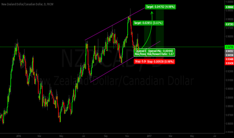 NZDCAD: NZDCAD CHANNELING