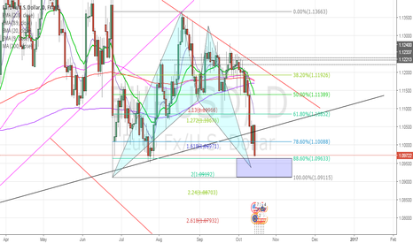 EURUSD: EURUSD Bullish BAT pattern will be completed soon