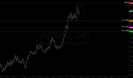 AUDUSD: $AUDUSD   Short Trade   Targets Defined