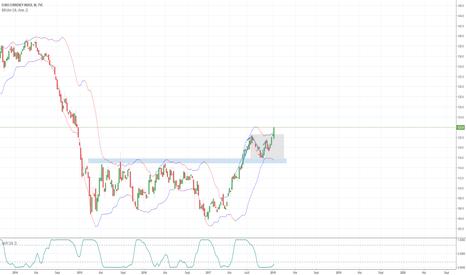 EXY: EUR/NOK analyse du 14/01/18