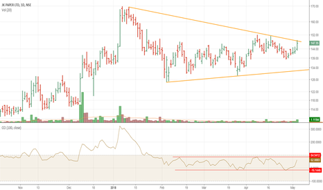 JKPAPER: JKPAPER all ripped for good move on closing abv 152