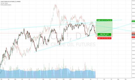 CL1!: Petróleo apontando o caminho da PETR4 superar os R$15,00