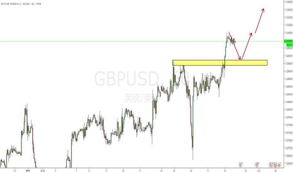 GBPUSD: 技术面:英镑日内短线机会!