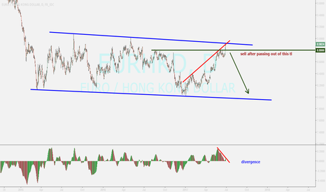 EURHKD: EURHKD ...receiving to important tl...sell opportunity