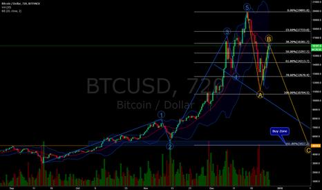 BTCUSD: Bitcoin: Reckoning