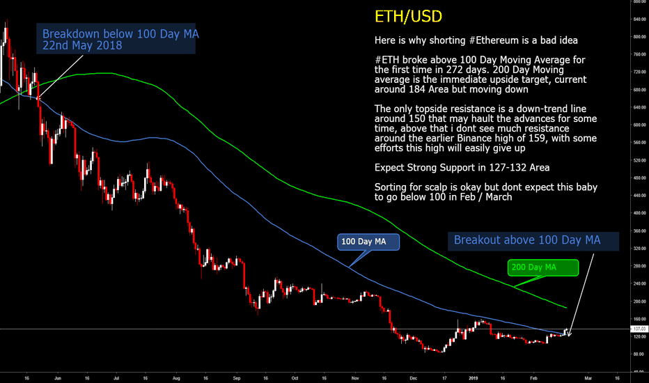 ETHUSDT: Shorting Ethereum is  a bad idea in FEB / March