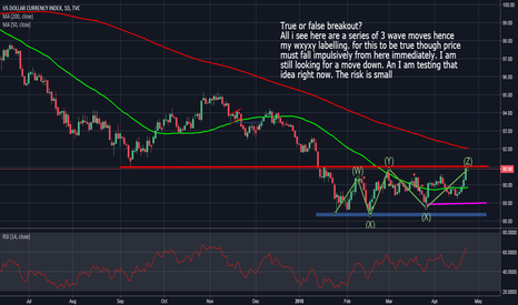 DXY: DXY: Is The Low In?