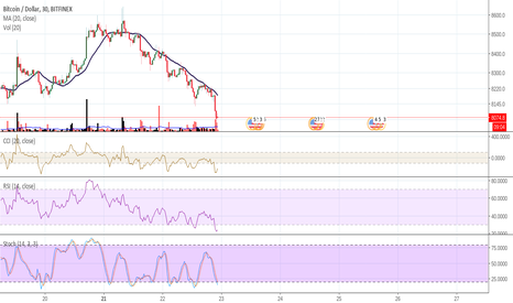 BTCUSD: 20ma resistance, retracement, bearish
