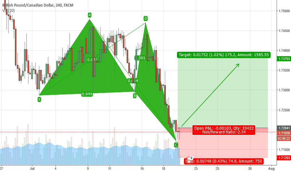 GBPCAD: Bullish Butterfly on GBPCAD