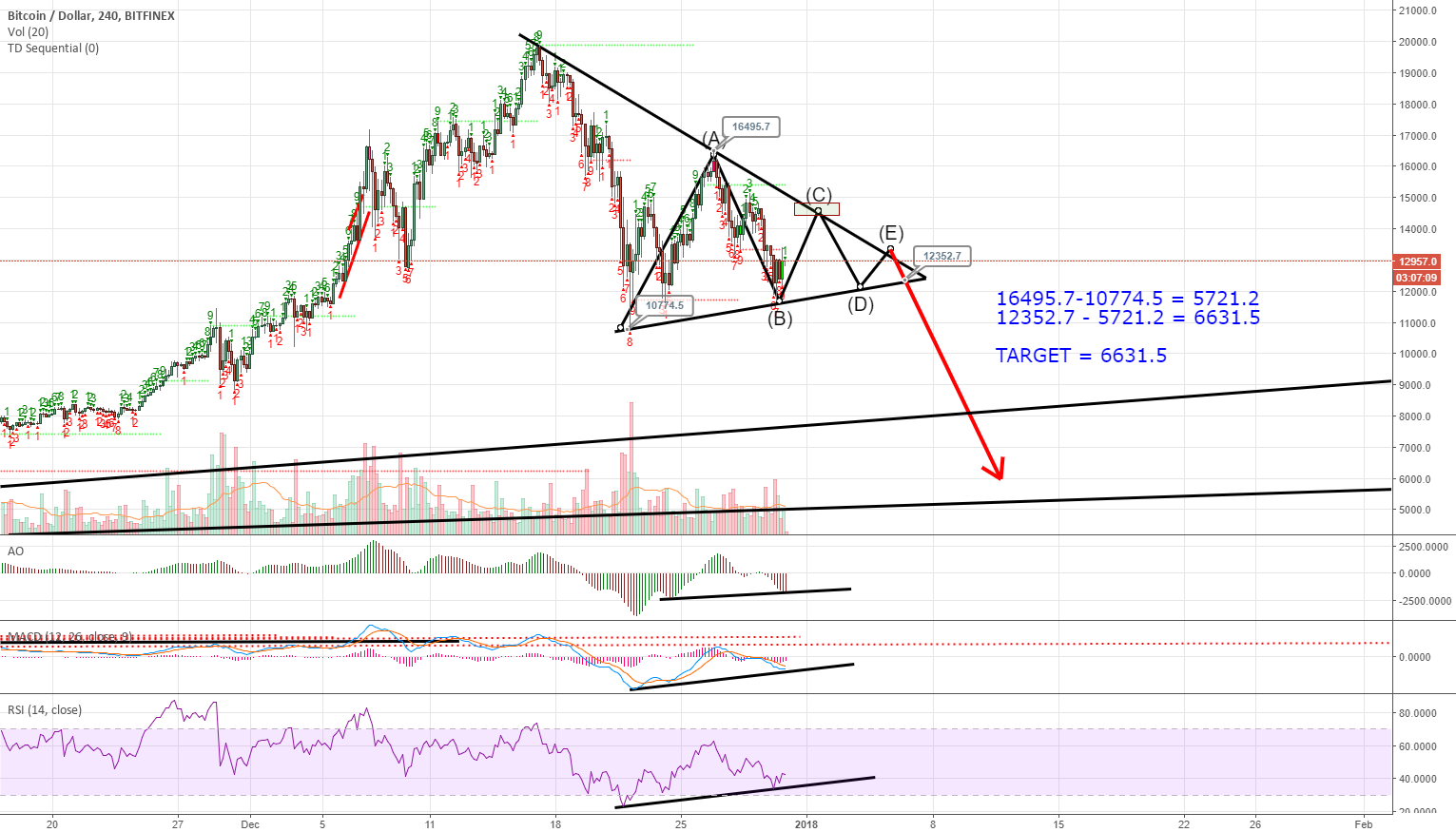 BTCUSD: Symmetrical Triangle Formation; $6,631 Target