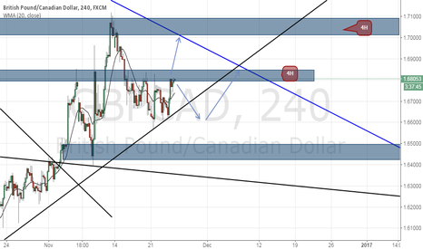 GBPCAD: GBPCAD : looking for this two rebound