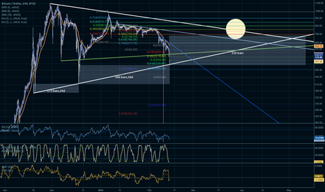 BTCUSD: Next cycle beginning?