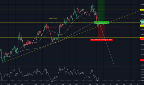 GBPJPY: Chance to go Long on GBPJPY! Uptrend + 61.8% Fib + Countertrend