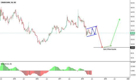 CANBK: Next Possible Move