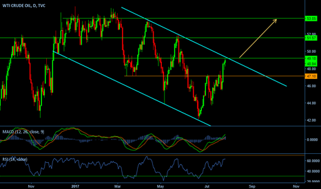 USOIL: Descending Channel on USOIL