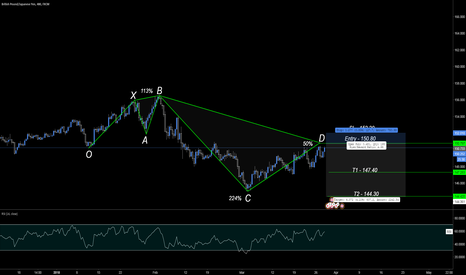 GBPJPY: Bearish 5-0 Pattern Completes @ 150.80