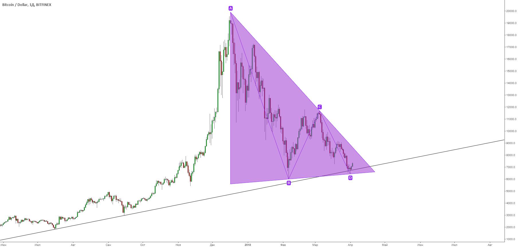 BTC/USD развернулся