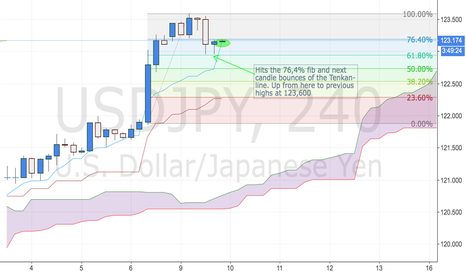 USDJPY: Long ujsdjp Turns at fib and kijun for a ride back to prep highs