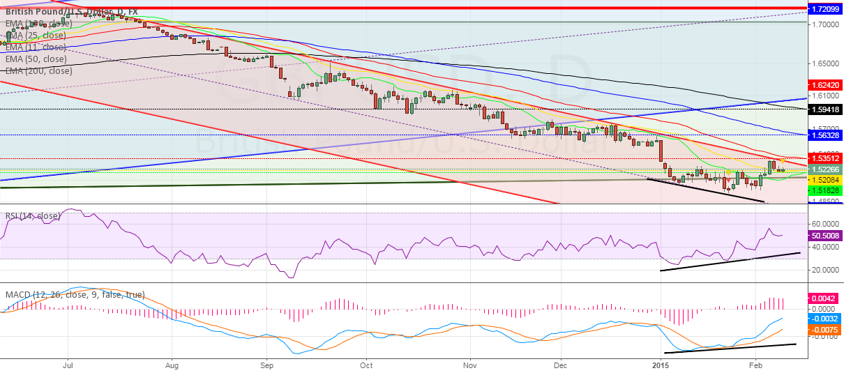 GBPUSD Daily ~ Right way for divergence ~