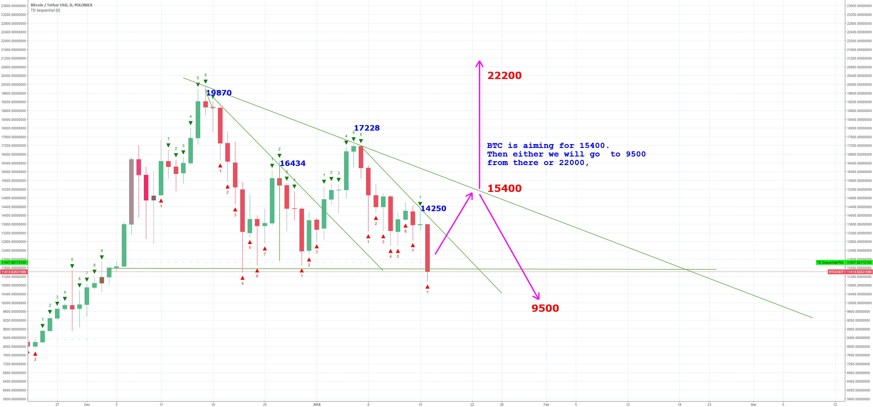BTC target  15400  - then either  back to 9k or up to  22000