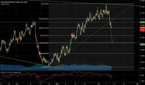 NZDUSD: First Target 0.618 Retracement