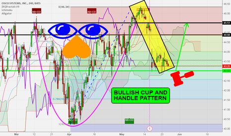 CSCO: CSCO - Bullish Cup & Handle Pattern is (Almost Completed)
