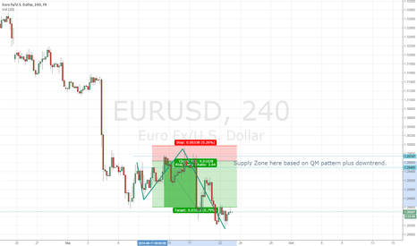 EURUSD: Long Term Quasimodo